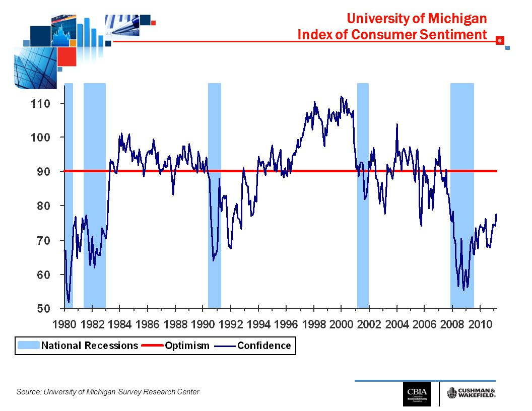 6 University of Michigan Index of Consumer Sentiment Source: University of Michigan Survey Research Center