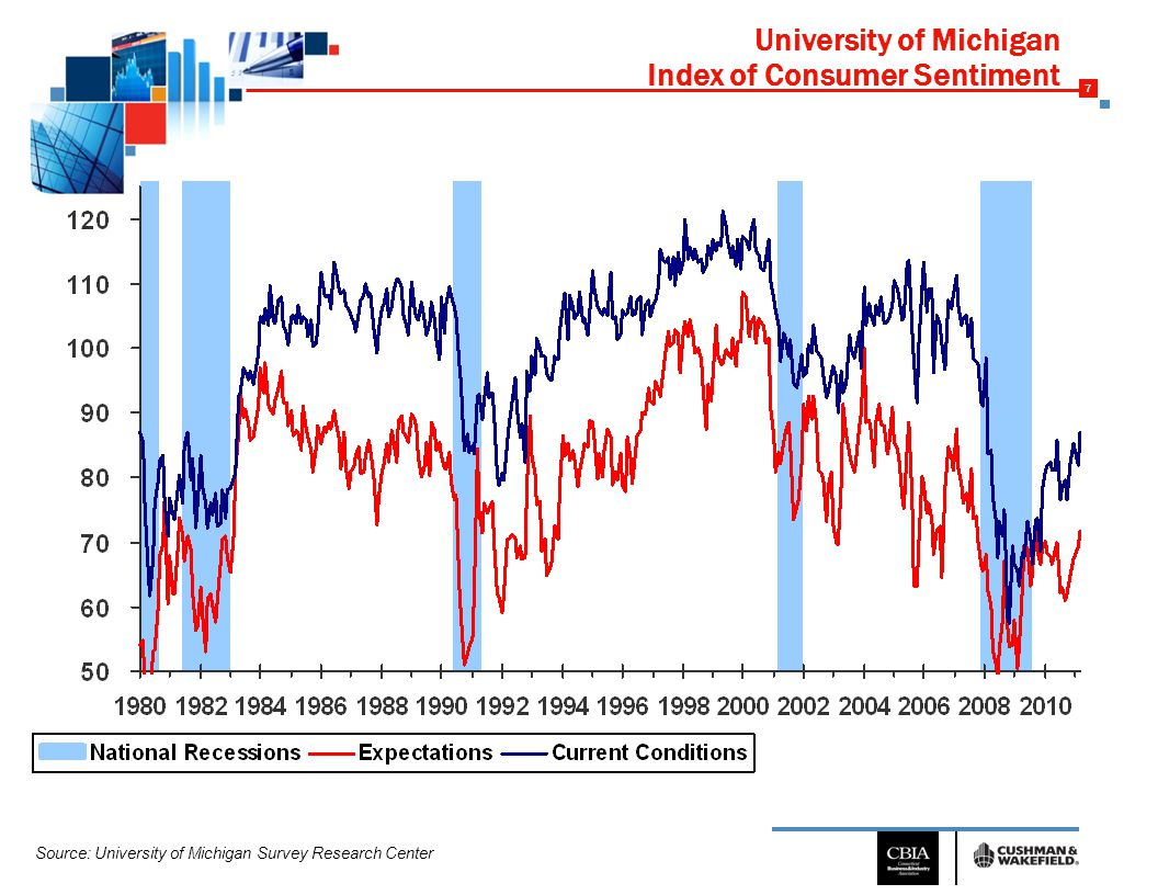 7 University of Michigan Index of Consumer Sentiment Source: University of Michigan Survey Research Center