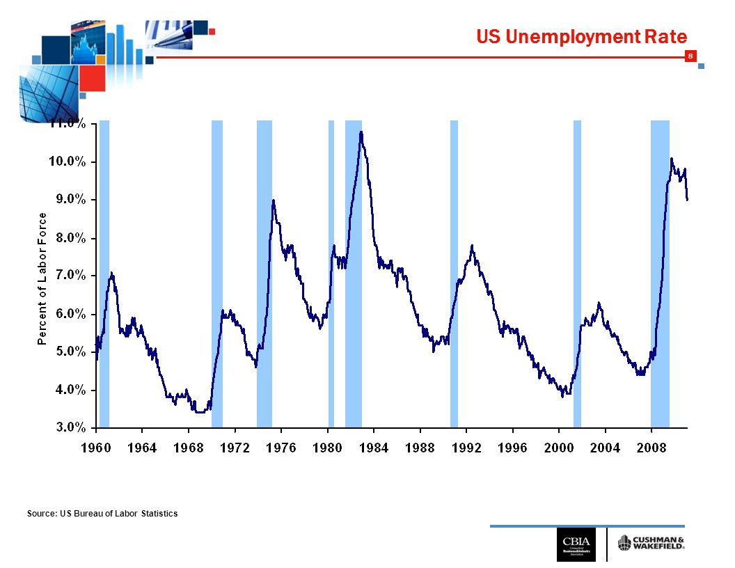 8 US Unemployment Rate Source: US Bureau of Labor Statistics