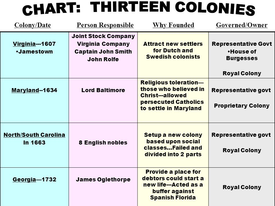 Southern colonies maryland virginia north carolina south carolina colonydate person responsible why founded governedowner virginia jamestown joint stock company virginia company captain john smith john rolfe attract new sciox Gallery