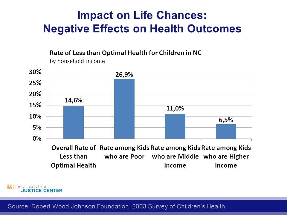 Impact on Life Chances: Negative Effects on Health Outcomes Source: Robert Wood Johnson Foundation, 2003 Survey of Children's Health