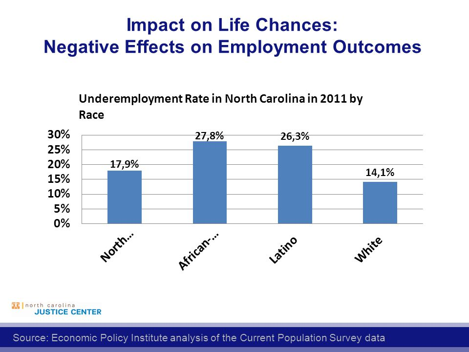 Impact on Life Chances: Negative Effects on Employment Outcomes Source: Economic Policy Institute analysis of the Current Population Survey data