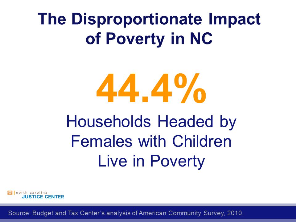 The Disproportionate Impact of Poverty in NC 44.4% Households Headed by Females with Children Live in Poverty Source: Budget and Tax Center's analysis of American Community Survey, 2010.