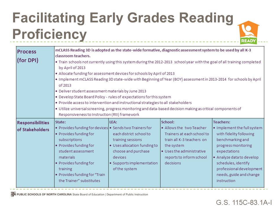 Facilitating Early Grades Reading Proficiency Process (for DPI) mCLASS Reading 3D is adopted as the state-wide formative, diagnostic assessment system to be used by all K-3 classroom teachers.
