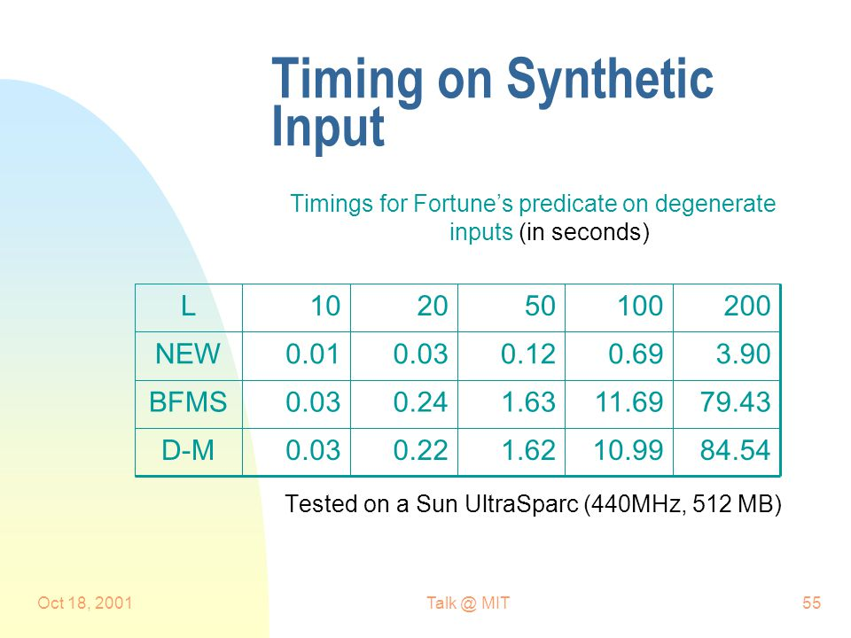 Oct 18, 2001Talk @ MIT55 Timing on Synthetic Input Timings for Fortune's predicate on degenerate inputs (in seconds) Tested on a Sun UltraSparc (440MHz, 512 MB) 84.5410.991.620.220.03D-M 79.4311.691.630.240.03BFMS 3.900.690.120.030.01NEW 200100502010L