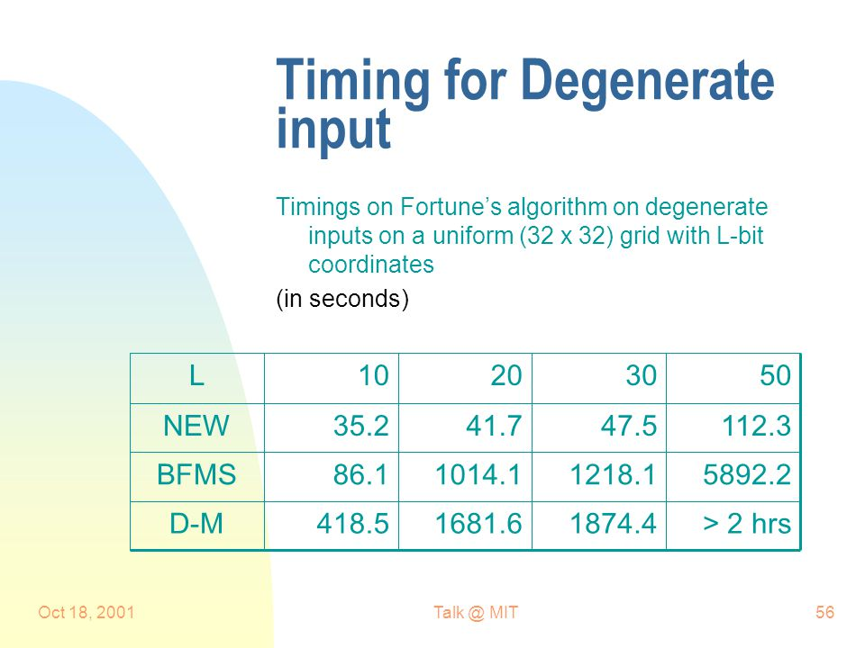 Oct 18, 2001Talk @ MIT56 Timing for Degenerate input Timings on Fortune's algorithm on degenerate inputs on a uniform (32 x 32) grid with L-bit coordinates (in seconds) > 2 hrs1874.41681.6418.5D-M 5892.21218.11014.186.1BFMS 112.347.541.735.2NEW 50302010L