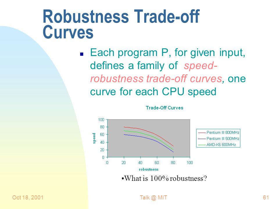 Oct 18, MIT61 Robustness Trade-off Curves n Each program P, for given input, defines a family of speed- robustness trade-off curves, one curve for each CPU speed What is 100% robustness