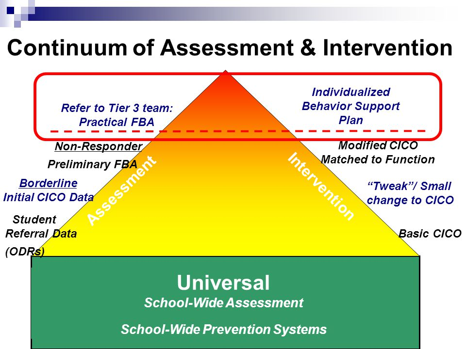 Continuum of Assessment & Intervention Intensive Targeted Universal School-Wide Assessment School-Wide Prevention Systems Student Referral Data (ODRs) Refer to Tier 3 team: Practical FBA Tweak / Small change to CICO Basic CICO Modified CICO Matched to Function Intervention Assessment Borderline Initial CICO Data Non-Responder Preliminary FBA Individualized Behavior Support Plan
