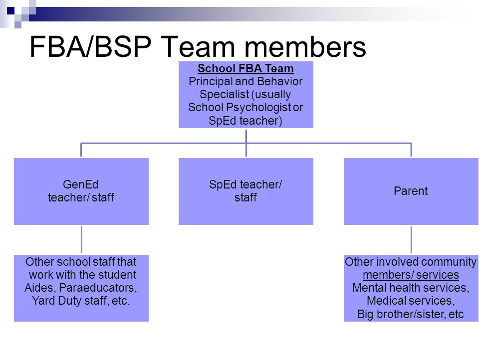 FBA/BSP Team members School FBA Team Principal and Behavior Specialist (usually School Psychologist or SpEd teacher) GenEd teacher/ staff Other school staff that work with the student Aides, Paraeducators, Yard Duty staff, etc.
