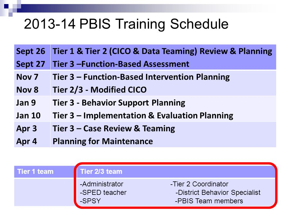 PBIS Training Schedule Sept 26 Sept 27 Tier 1 & Tier 2 (CICO & Data Teaming) Review & Planning Tier 3 –Function-Based Assessment Nov 7 Nov 8 Tier 3 – Function-Based Intervention Planning Tier 2/3 - Modified CICO Jan 9 Jan 10 Tier 3 - Behavior Support Planning Tier 3 – Implementation & Evaluation Planning Apr 3 Apr 4 Tier 3 – Case Review & Teaming Planning for Maintenance Tier 1 teamTier 2/3 team -Administrator -Tier 2 Coordinator -SPED teacher -District Behavior Specialist -SPSY -PBIS Team members