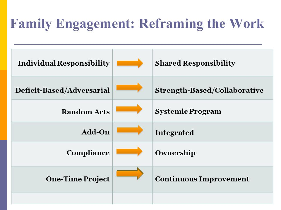 Family Engagement: Reframing the Work Individual ResponsibilityShared Responsibility Deficit-Based/AdversarialStrength-Based/Collaborative Random Acts Systemic Program Add-On Integrated ComplianceOwnership One-Time ProjectContinuous Improvement