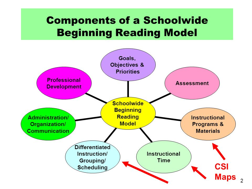 Using Core, Supplemental, and Intervention Reading Programs to Meet the Needs of All Learners Carrie Thomas Beck, Ph.D.