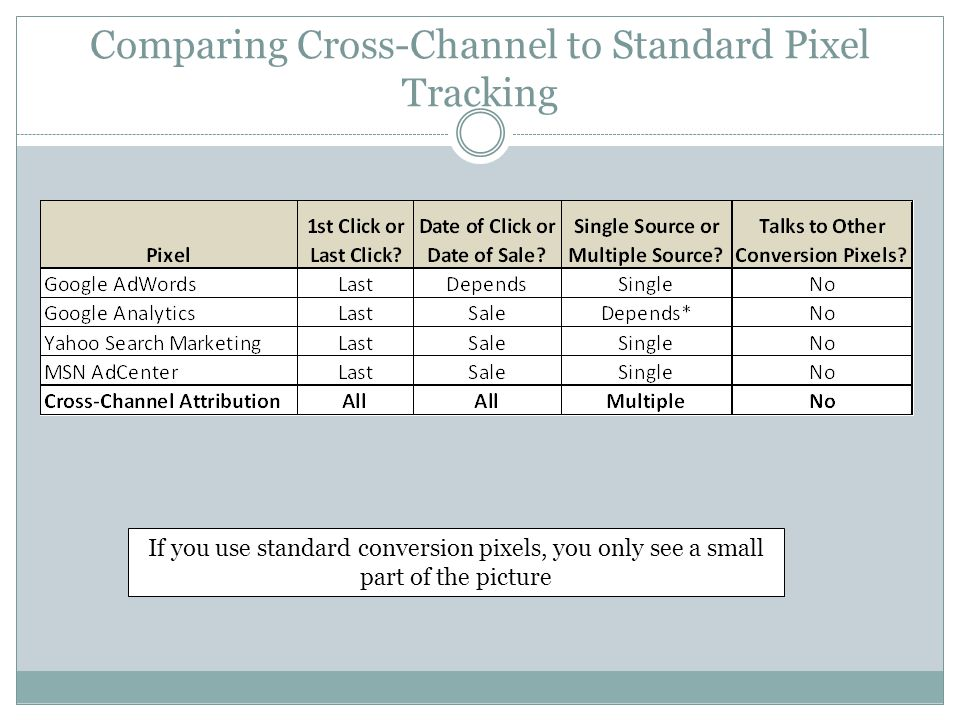 Comparing Cross-Channel to Standard Pixel Tracking If you use standard conversion pixels, you only see a small part of the picture