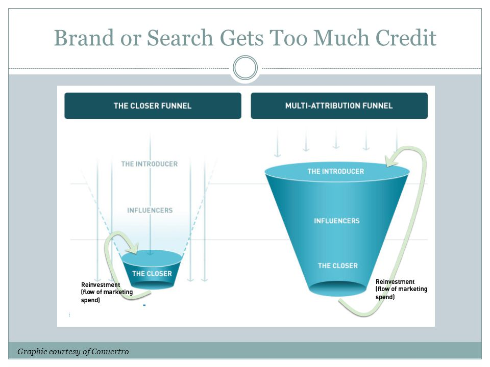 Brand or Search Gets Too Much Credit Graphic courtesy of Convertro