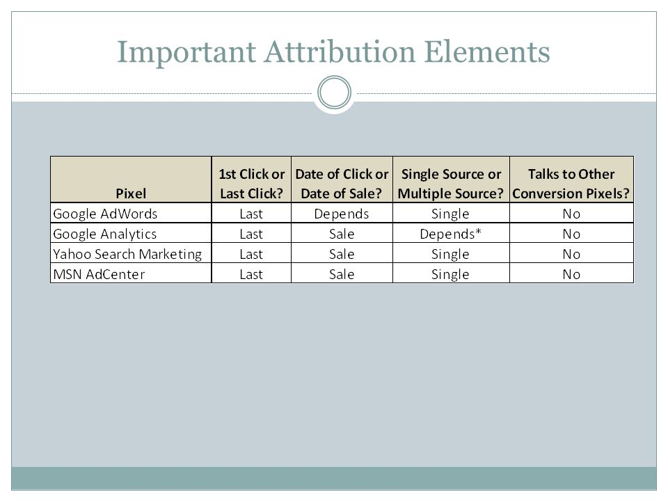 Important Attribution Elements