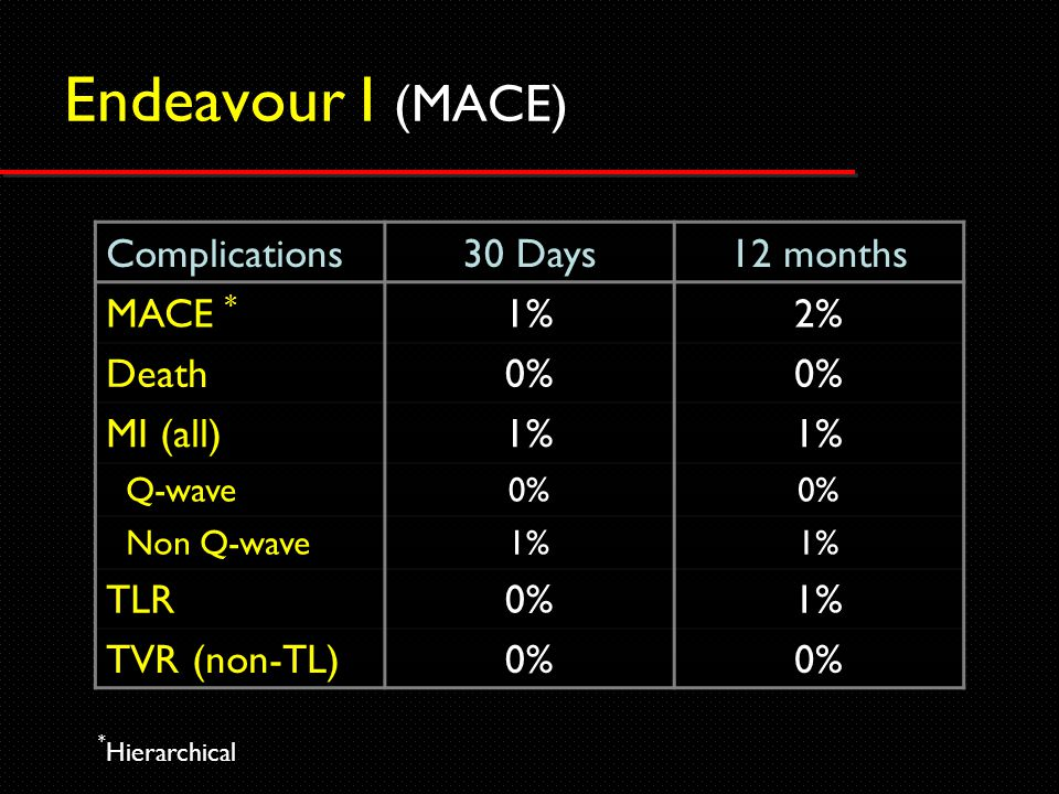 Complications30 Days12 months MACE * 1%2% Death0% MI (all)1% Q-wave0% Non Q-wave1% TLR0%1% TVR (non-TL)0% Endeavour I (MACE) * Hierarchical
