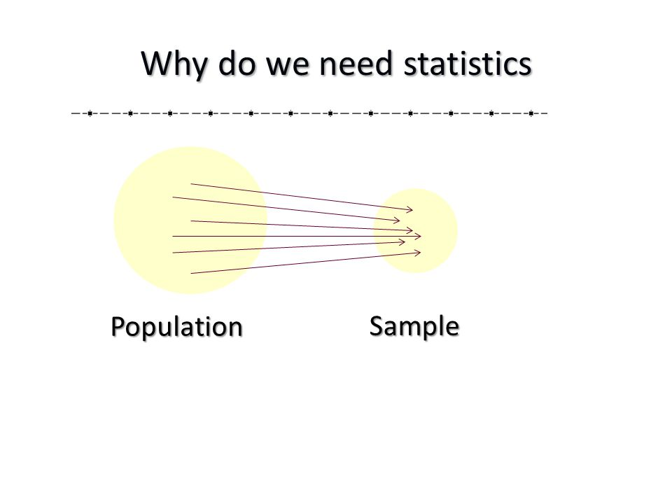 Why do we need statistics Population Sample