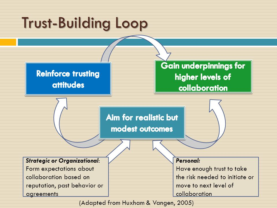 Trust-Building Loop Strategic or Organizational: Form expectations about collaboration based on reputation, past behavior or agreements Personal: Have enough trust to take the risk needed to initiate or move to next level of collaboration (Adapted from Huxham & Vangen, 2005)