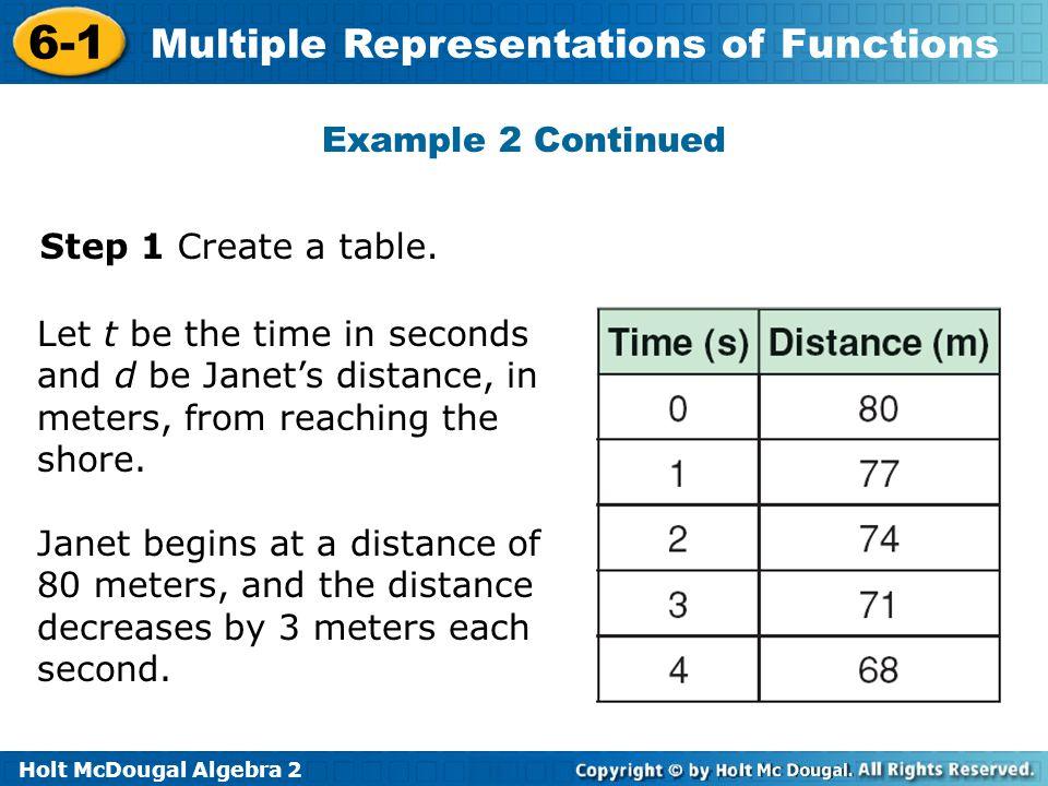 math worksheet : holt mcdougal algebra 2 6 1 multiple representations of functions  : Multiple Representations Of Functions Worksheet