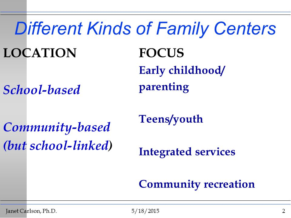 Janet Carlson, Ph.D.5/18/20152 Different Kinds of Family Centers LOCATION School-based Community-based (but school-linked) FOCUS Early childhood/ parenting Teens/youth Integrated services Community recreation
