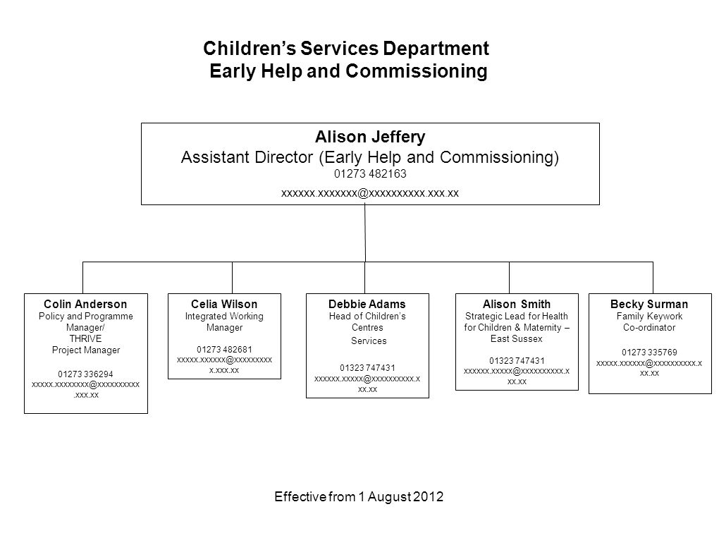 Effective from 1 August 2012 Children's Services Department Early Help and Commissioning Alison Jeffery Assistant Director (Early Help and Commissioning) Celia Wilson Integrated Working Manager x.xxx.xx Colin Anderson Policy and Programme Manager/ THRIVE Project Manager Alison Smith Strategic Lead for Health for Children & Maternity – East Sussex xx.xx Debbie Adams Head of Children's Centres Services xx.xx Becky Surman Family Keywork Co-ordinator xx.xx