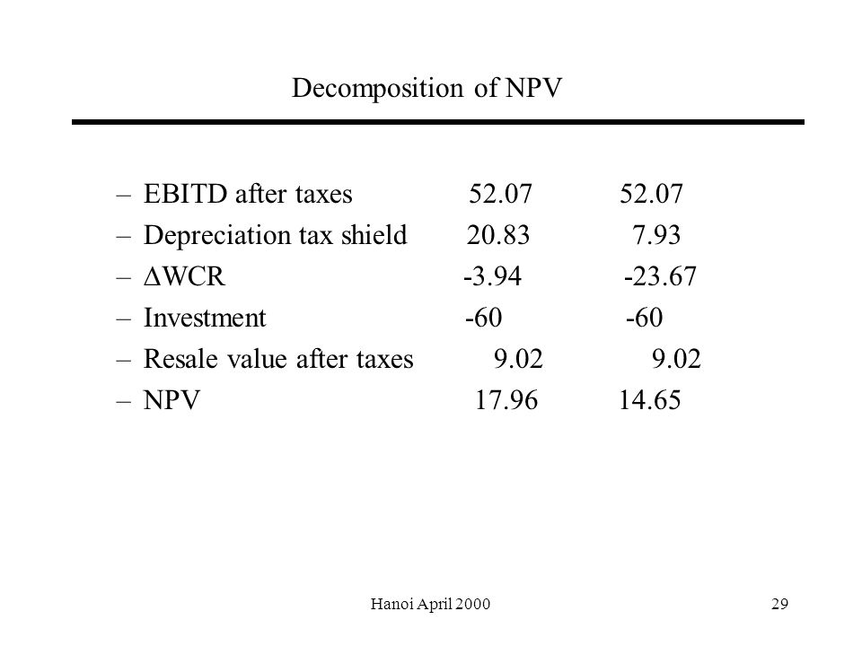 Hanoi April Decomposition of NPV –EBITD after taxes –Depreciation tax shield –  WCR –Investment –Resale value after taxes –NPV