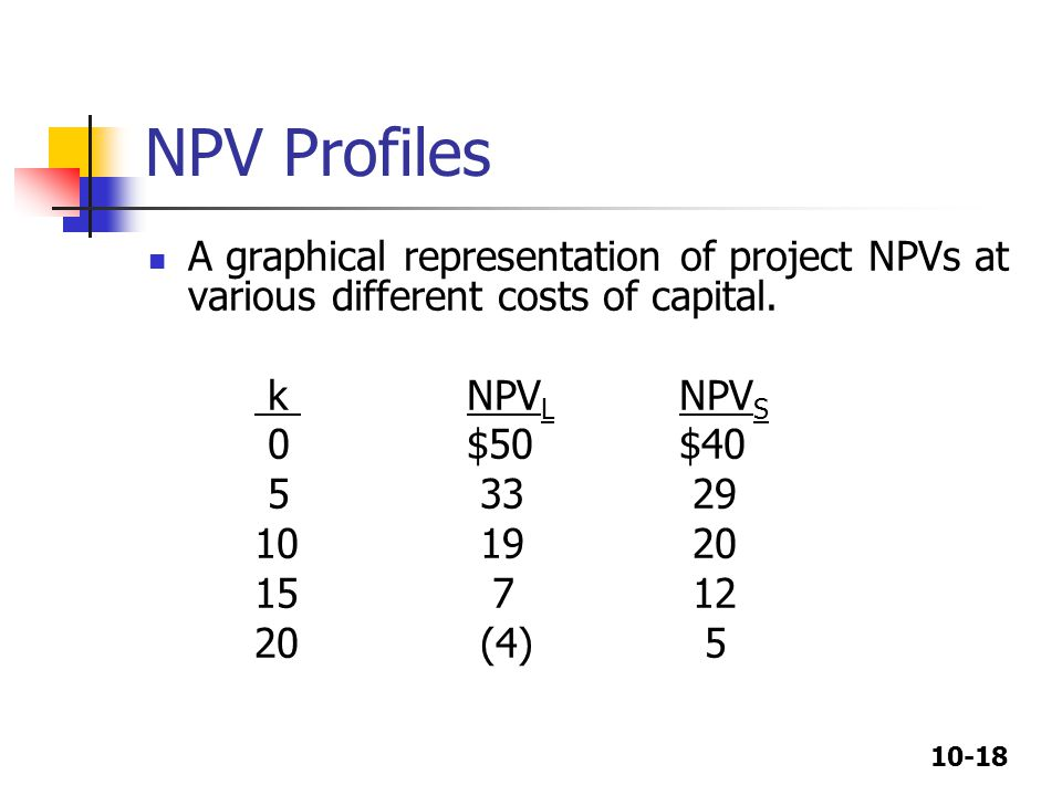 10-18 NPV Profiles A graphical representation of project NPVs at various different costs of capital.