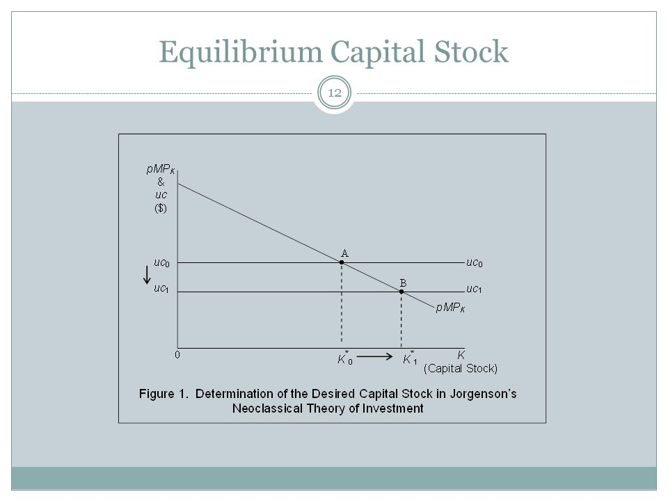 Equilibrium Capital Stock 12