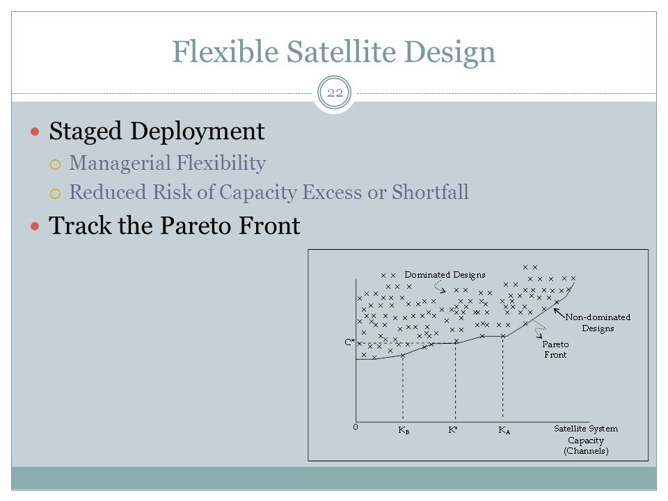 Flexible Satellite Design 22 Staged Deployment  Managerial Flexibility  Reduced Risk of Capacity Excess or Shortfall Track the Pareto Front