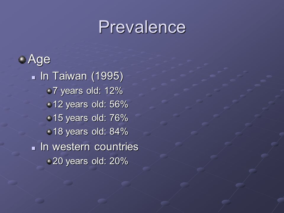 Prevalence Age In Taiwan (1995) In Taiwan (1995) 7 years old: 12% 12 years old: 56% 15 years old: 76% 18 years old: 84% In western countries In western countries 20 years old: 20%