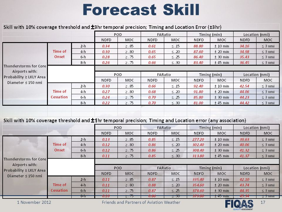 17 Forecast Skill 1 November 2012Friends and Partners of Aviation Weather