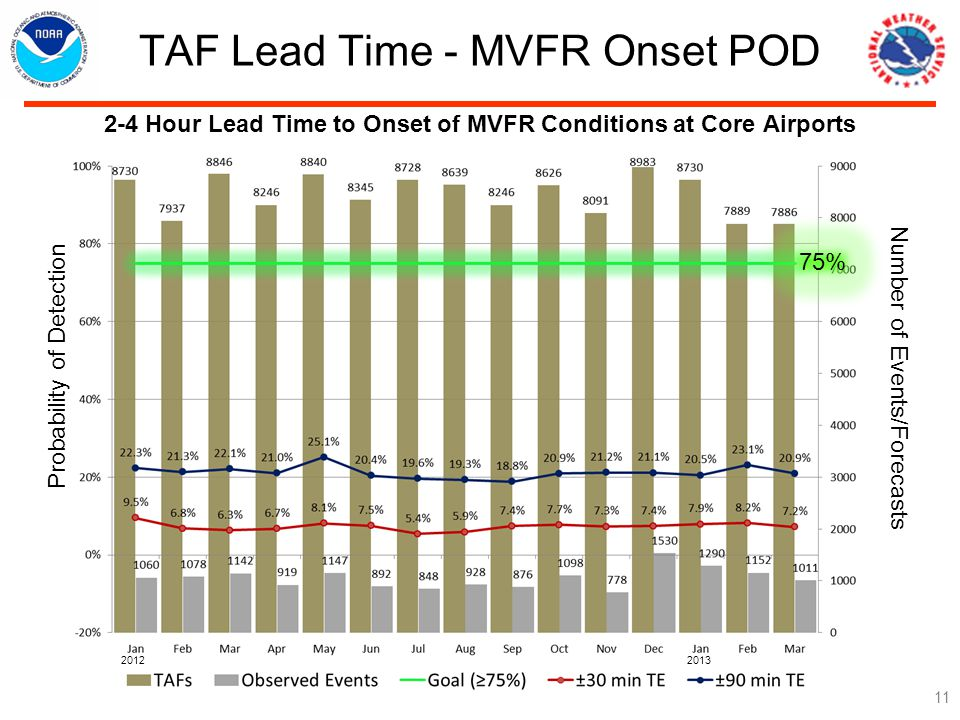 TAF Lead Time - MVFR Onset POD Hour Lead Time to Onset of MVFR Conditions at Core Airports 75% Number of Events/Forecasts Probability of Detection
