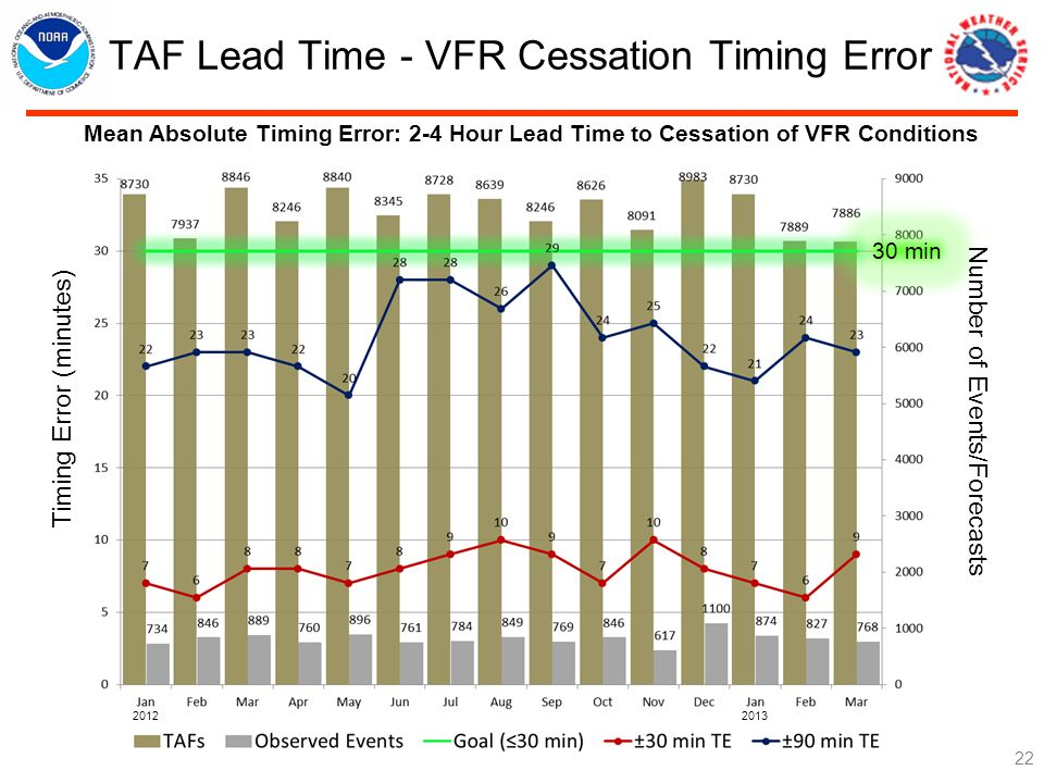 TAF Lead Time - VFR Cessation Timing Error 22 Mean Absolute Timing Error: 2-4 Hour Lead Time to Cessation of VFR Conditions 30 min Number of Events/Forecasts Timing Error (minutes)