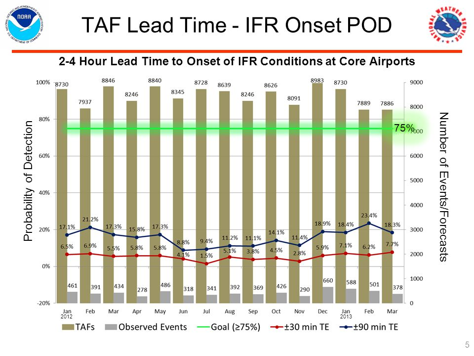 TAF Lead Time - IFR Onset POD Hour Lead Time to Onset of IFR Conditions at Core Airports Probability of Detection Number of Events/Forecasts 75%