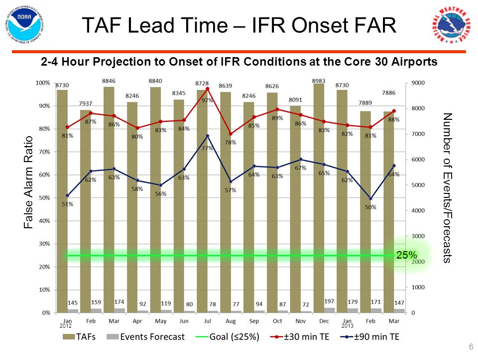 TAF Lead Time – IFR Onset FAR Hour Projection to Onset of IFR Conditions at the Core 30 Airports 25% Number of Events/Forecasts False Alarm Ratio