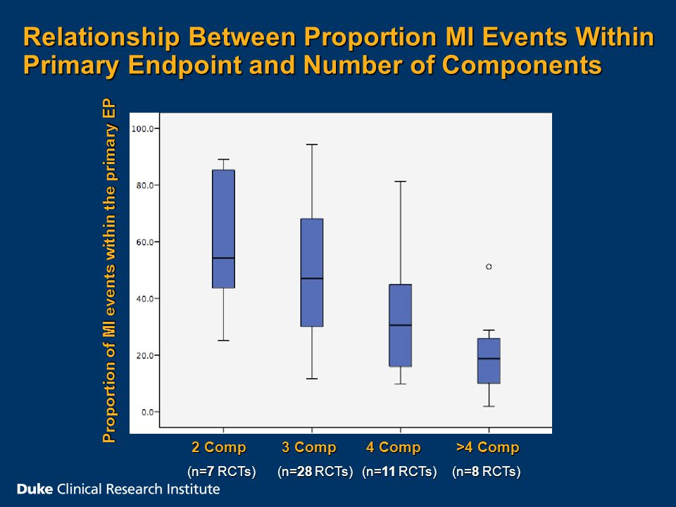 Relationship Between Proportion MI Events Within Primary Endpoint and Number of Components 2 Comp 2 Comp (n=7 RCTs) 3 Comp 3 Comp (n=28 RCTs) 4 Comp 4 Comp (n=11 RCTs) >4 Comp >4 Comp (n=8 RCTs) Proportion of MI events within the primary EP