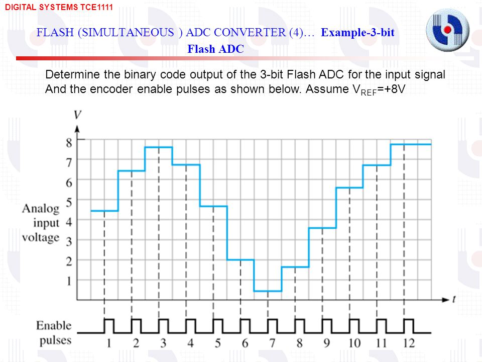 DIGITAL SYSTEMS TCE FLASH (SIMULTANEOUS ) ADC CONVERTER (4)… Example-3-bit Flash ADC Determine the binary code output of the 3-bit Flash ADC for the input signal And the encoder enable pulses as shown below.