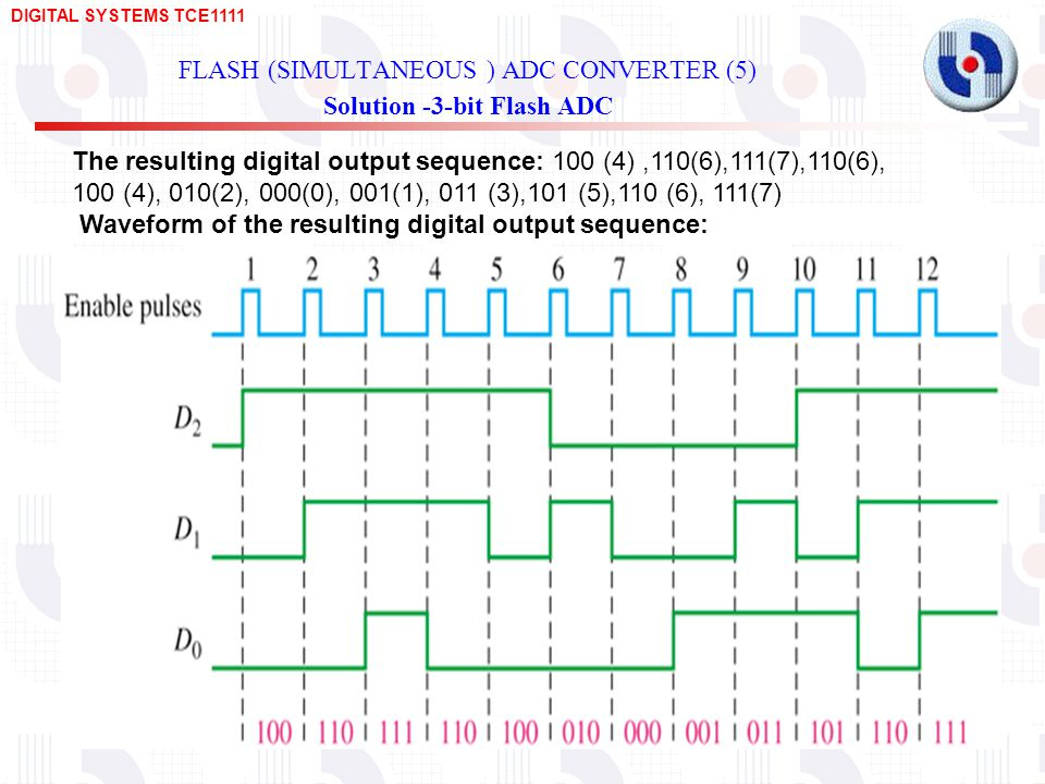 DIGITAL SYSTEMS TCE FLASH (SIMULTANEOUS ) ADC CONVERTER (5) Solution -3-bit Flash ADC The resulting digital output sequence: 100 (4),110(6),111(7),110(6), 100 (4), 010(2), 000(0), 001(1), 011 (3),101 (5),110 (6), 111(7) Waveform of the resulting digital output sequence: