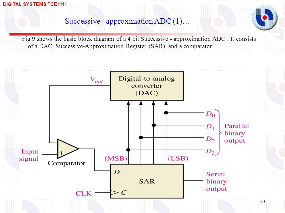 DIGITAL SYSTEMS TCE Successive - approximation ADC (1)… Fig 9 shows the basic block diagram of a 4 bit Successive - approximation ADC.