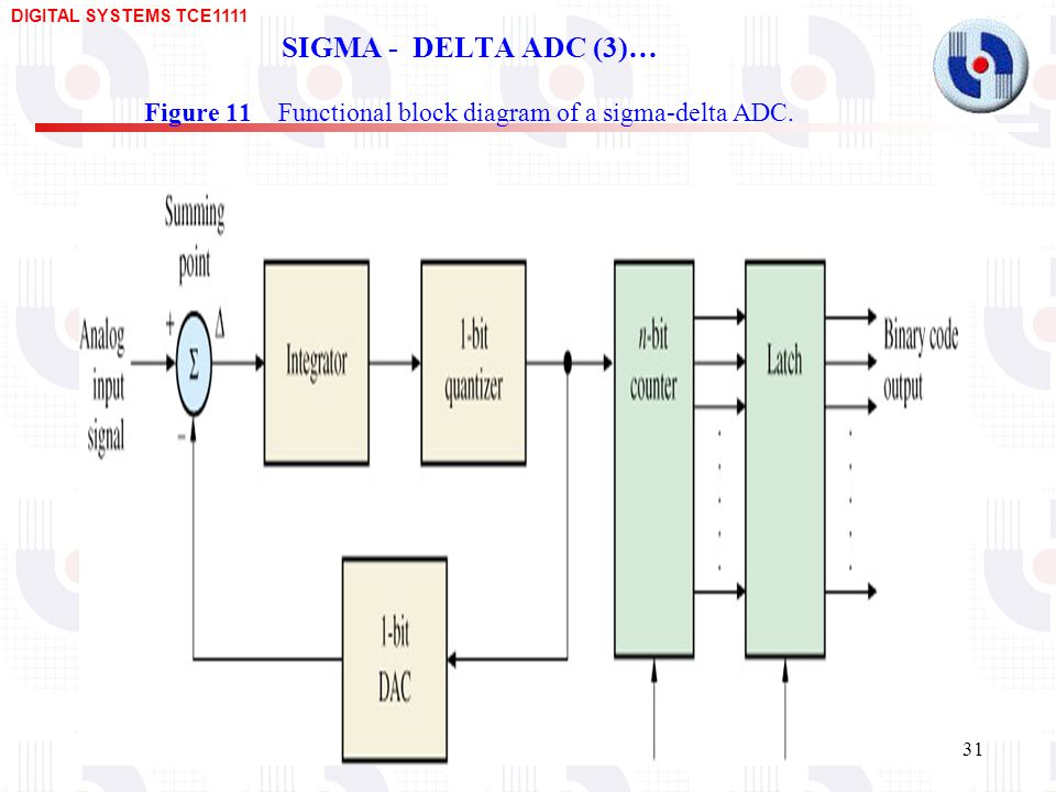 DIGITAL SYSTEMS TCE SIGMA - DELTA ADC (3)… Figure 11 Functional block diagram of a sigma-delta ADC.