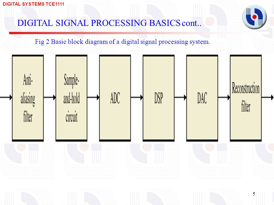 DIGITAL SYSTEMS TCE Fig 2 Basic block diagram of a digital signal processing system.
