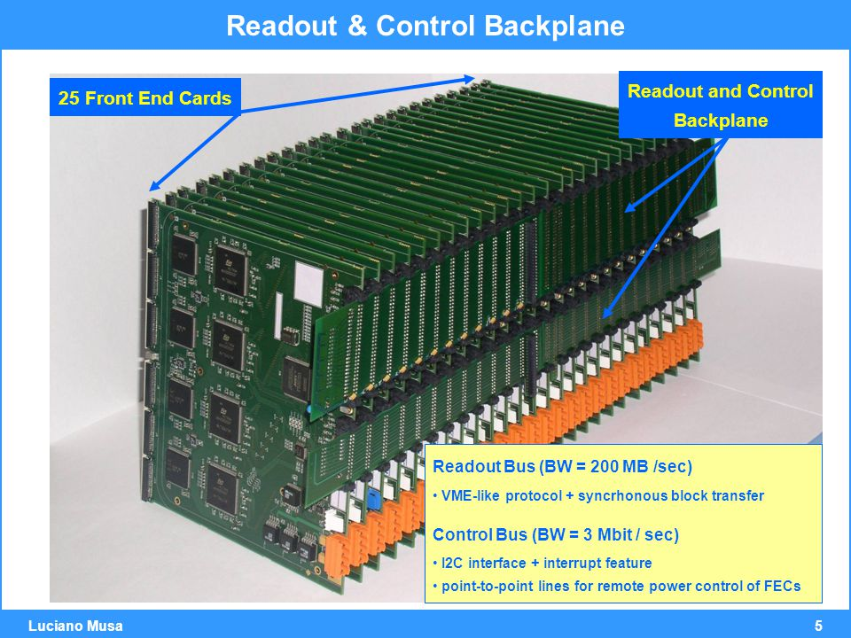 5 Luciano Musa 25 Front End Cards Readout and Control Backplane Readout & Control Backplane Readout Bus (BW = 200 MB /sec) VME-like protocol + syncrhonous block transfer Control Bus (BW = 3 Mbit / sec) I2C interface + interrupt feature point-to-point lines for remote power control of FECs