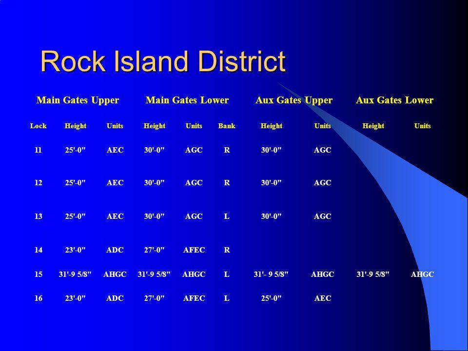 Rock Island District Main Gates UpperMain Gates LowerAux Gates UpperAux Gates Lower LockHeightUnitsHeightUnitsBankHeightUnitsHeightUnits 1125 -0 AEC30 -0 AGCR30 -0 AGC 1225 -0 AEC30 -0 AGCR30 -0 AGC 1325 -0 AEC30 -0 AGCL30 -0 AGC 1423 -0 ADC27 -0 AFECR 1531 -9 5/8 AHGC31 -9 5/8 AHGCL31 - 9 5/8 AHGC31 -9 5/8 AHGC 1623 -0 ADC27 -0 AFECL25 -0 AEC