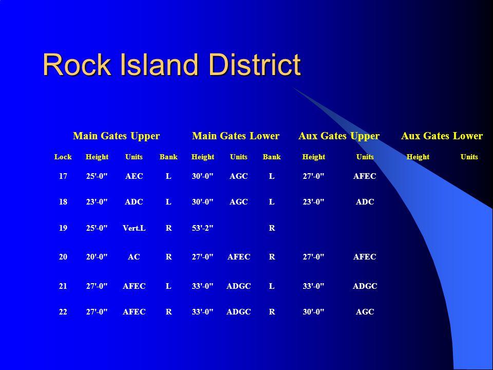 Rock Island District Main Gates UpperMain Gates LowerAux Gates UpperAux Gates Lower LockHeightUnitsBankHeightUnitsBankHeightUnitsHeightUnits 1725 -0 AECL30 -0 AGCL27 -0 AFEC 1823 -0 ADCL30 -0 AGCL23 -0 ADC 1925 -0 Vert.LR53 -2 R 2020 -0 ACR27 -0 AFECR27 -0 AFEC 2127 -0 AFECL33 -0 ADGCL33 -0 ADGC 2227 -0 AFECR33 -0 ADGCR30 -0 AGC
