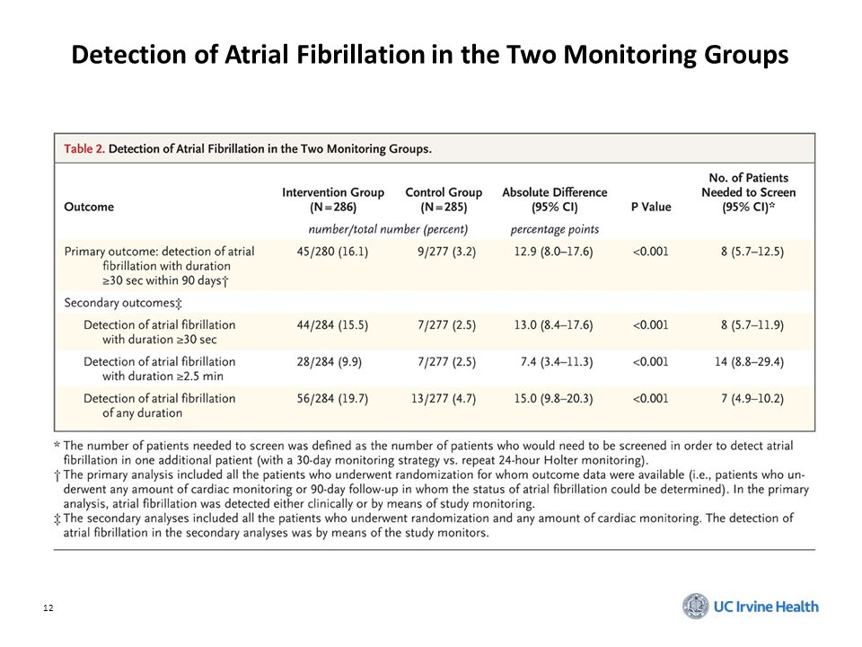 12 Detection of Atrial Fibrillation in the Two Monitoring Groups