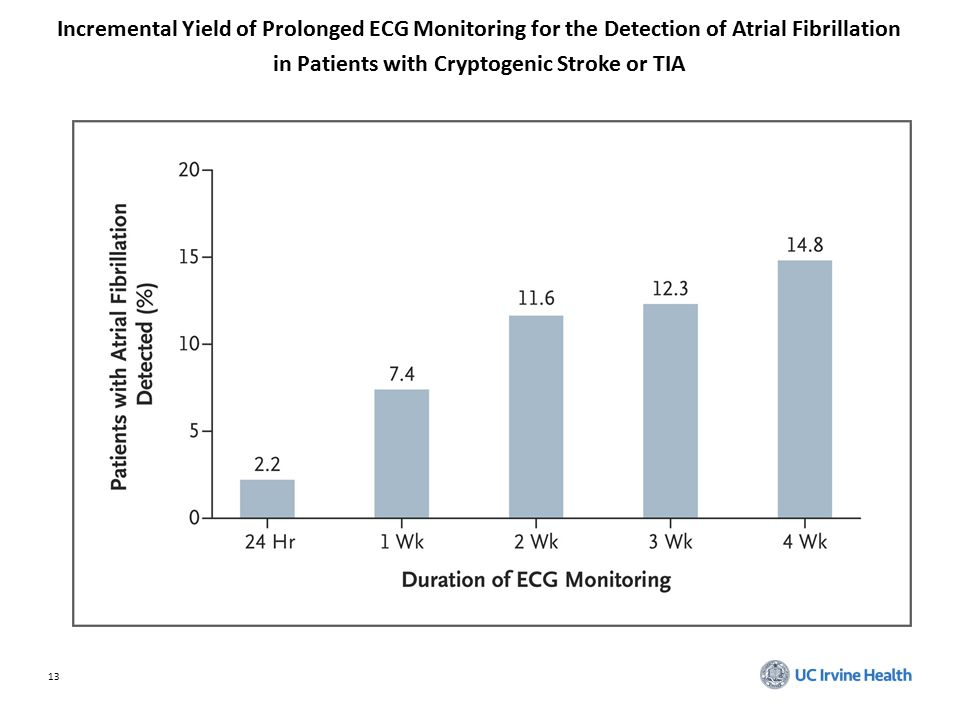 13 Incremental Yield of Prolonged ECG Monitoring for the Detection of Atrial Fibrillation in Patients with Cryptogenic Stroke or TIA