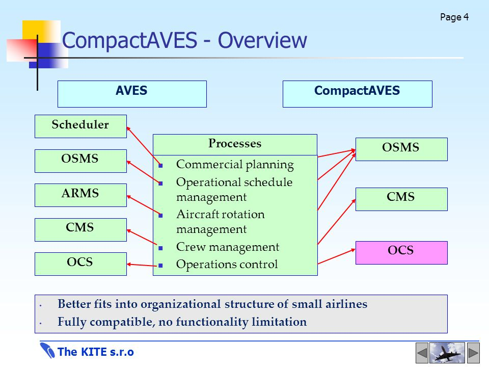 A V E S – Airlines Solutions Flight operations management system ...