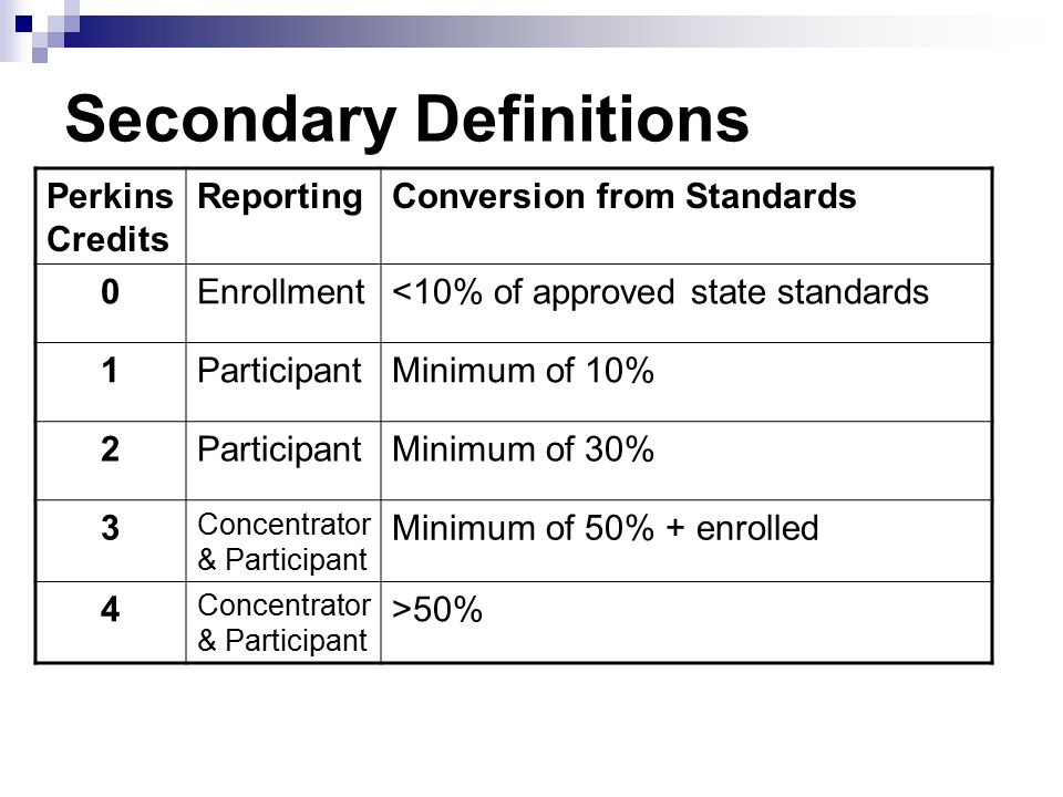Secondary Definitions Perkins Credits ReportingConversion from Standards 0Enrollment<10% of approved state standards 1ParticipantMinimum of 10% 2ParticipantMinimum of 30% 3 Concentrator & Participant Minimum of 50% + enrolled 4 Concentrator & Participant >50%