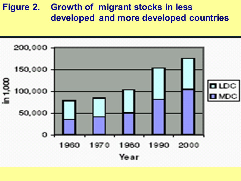 Figure 2. Growth of migrant stocks in less developed and more developed countries
