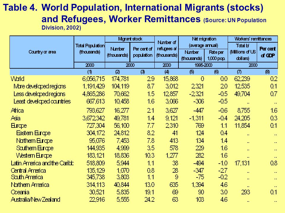 Table 4.World Population, International Migrants (stocks) and Refugees, Worker Remittances (Source: UN Population Division, 2002)